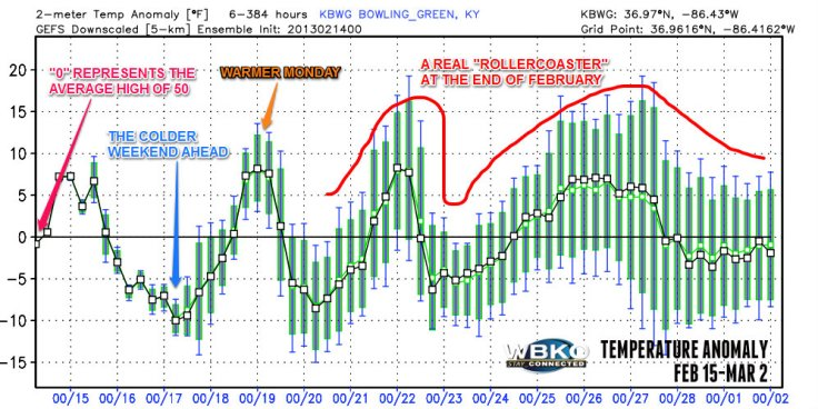 """Temperature """"anomaly"""" or difference from the average high of 50 degrees."""