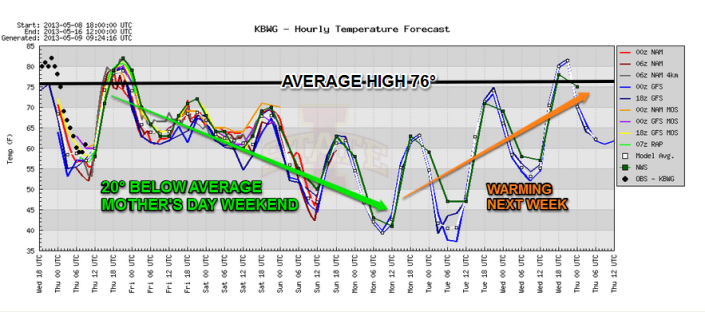 Temperature forecast showing another big chill coming for Mother's Day weekend followed by warmer readings next week.