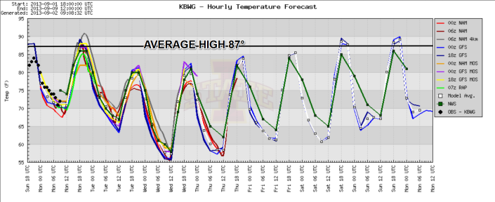 Temperature forecast over the next 7-days shows below average highs and cooler overnight lows.