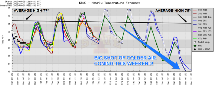 Forecast temperatures over the next 7 days show a significant cool down coming for the weekend!