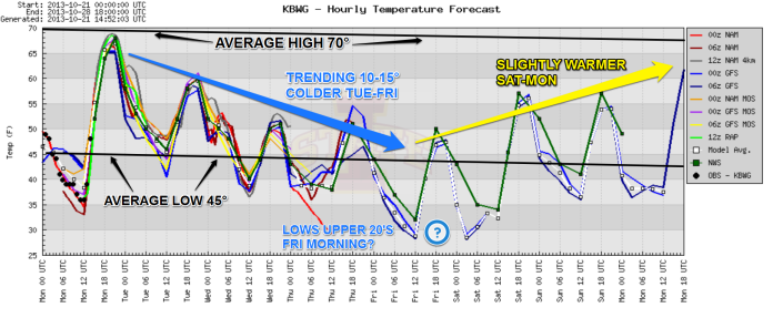 Forecast temperature profile for the next 7 days.