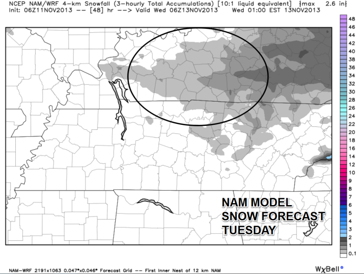 The NAM forecast model also shows light amounts of snow across much of Southern Kentucky by Tuesday morning.