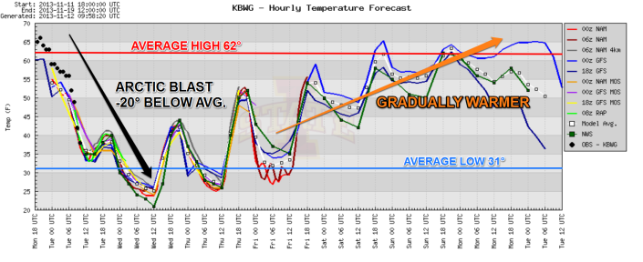 Temperature forecast the next 7 days shows the current Arctic plunge followed by a gradual warmup into the weekend.