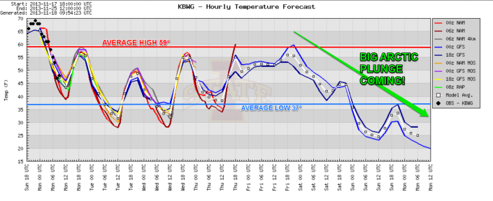 Temperatures the next 7 days will run just below average with a big arctic plunge expected late this weekend.