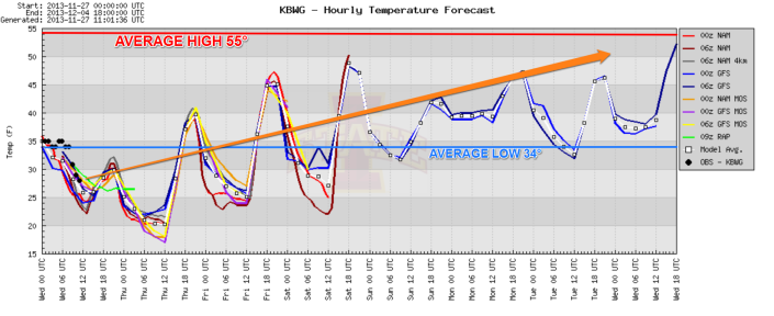 Temperature forecast over the next 7 days shows a gradual warmup.