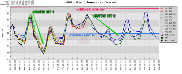 Temperatures stay below average the next 7 days and even take another couple arctic hits along the way.