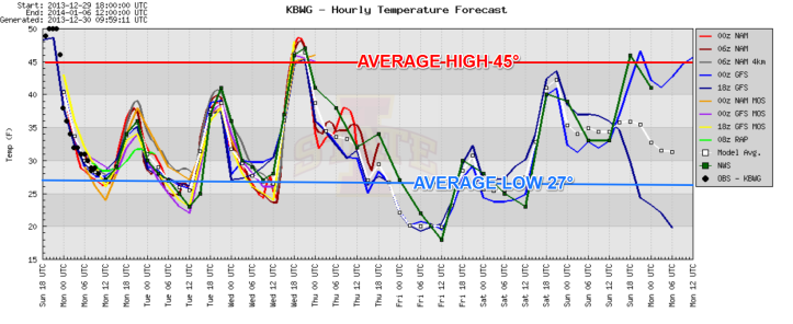 The next 7-days show temperatures mainly below average as the new year begins.