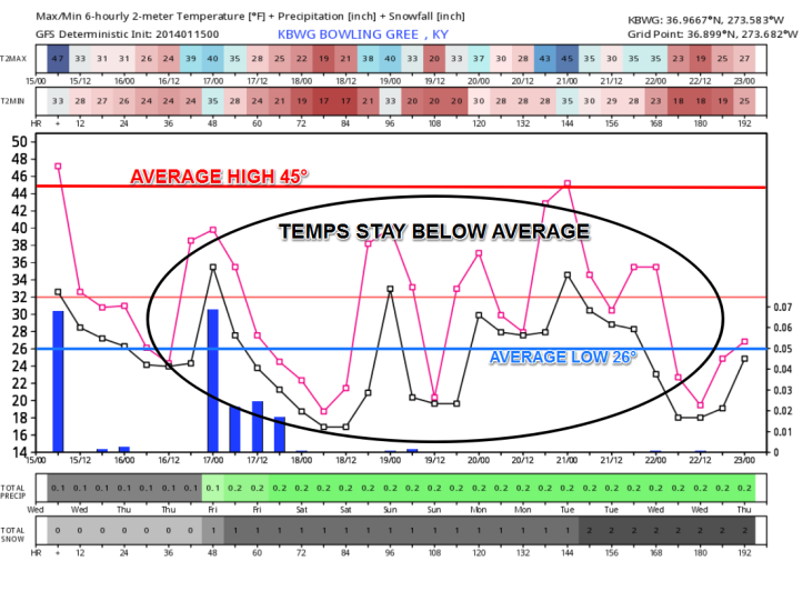 Forecast profile over the next 7 days shows temperatures staying below average with some rain/snow chances today through Friday.