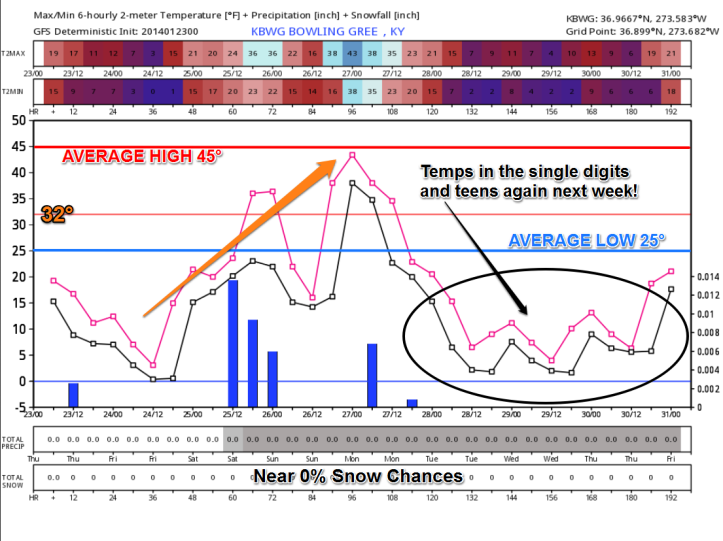 GFS model guidance shows a nice warmup just in time for the weekend but that will be followed by another Arctic plunge for much of next week!