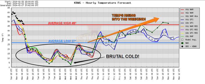 Temperature forecast over the next 7 days show a brutally cold start followed by a warmup for the weekend.
