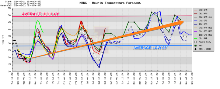 A model blend of temperatures over the next 7 days shows a steady rise overall.