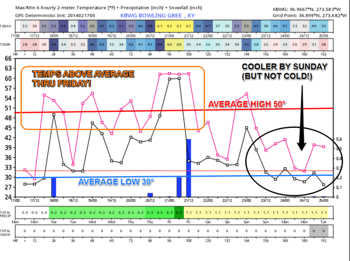 GFS model output for the next 7 days shows temperatures finally running above average for the work week with slightly cooler air by Sunday.  There will be rain chances (indicated by the blue lines) later today and again Wednesday night into Thursday.