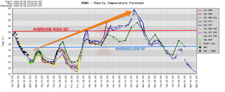 A 7-day model blend of temperature shows a nice warmup is on the way for the weekend but will be followed by another Arctic blast next week.