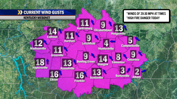 Already, winds are becoming breezy across Southern Kentucky this morning.  Higher gusts of 20-30 mph are likely later today along with a high fire danger.