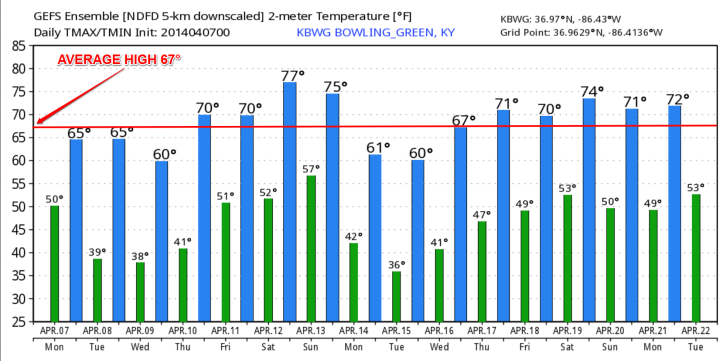 Temperatures look to range at or above average with the exception of a cool down coming the beginning of next week.