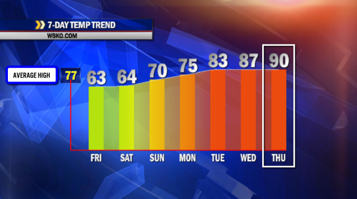 It's possible we could hit 90° for the first time this year by next Thursday!