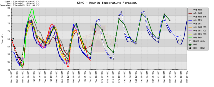 The 7-day temperature trend shows Fall-like readings with a slow and gradual warmup into the weekend.