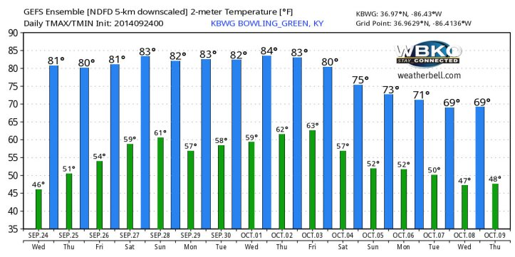 Temperature trends over the next 16 days shows near or below average readings as we slide into October.  Courtesy: WeatherBell.com