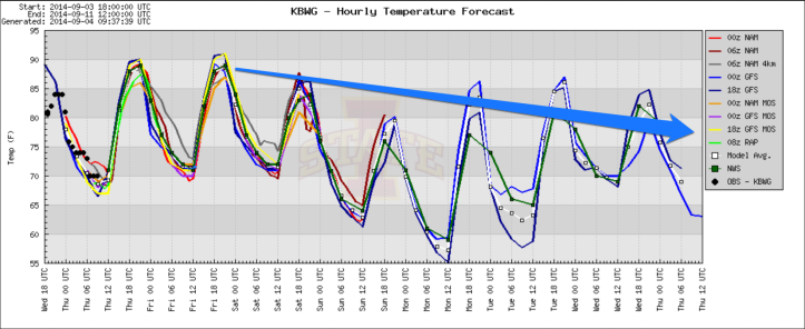 The 7-day model blend of temperatures shows a cooler trend as we get into the weekend.