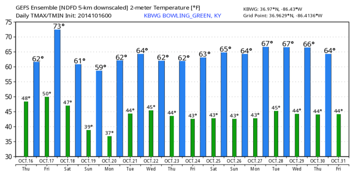 GFS model hi/low temperature output for the next 16 days shows well-below average readings. [Courtesy: WeatherBell.com]
