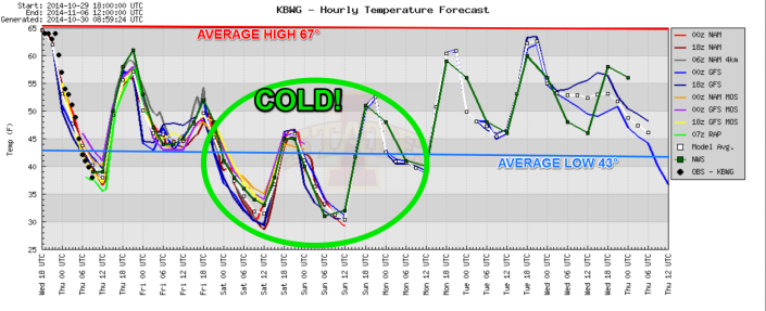 The latest model blend shows temperatures well below average for any trick-or-treaters Friday evening.