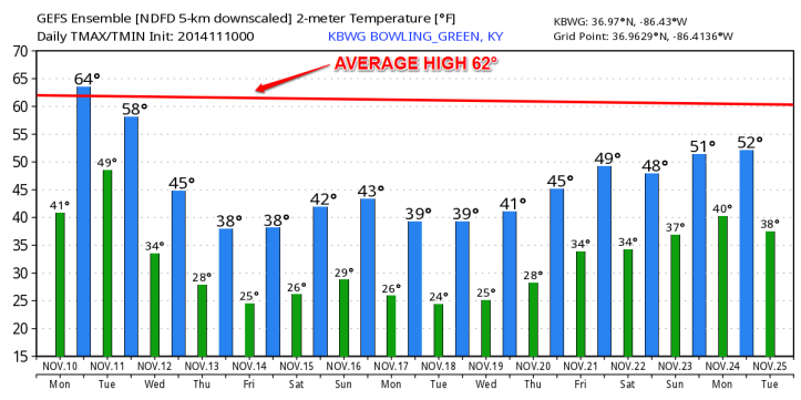 Long-range temperatures using the GFS model show readings well below the average of 62° for the next 16 days! The cold spell will come in and stay a while. [Data courtesy: WeatherBell.com]