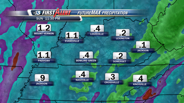 FutureMAX is showing we could see almost a half-inch or more of rain across Southern Kentucky on Sunday.